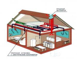 Система вентиляции на страже вашего здоровья