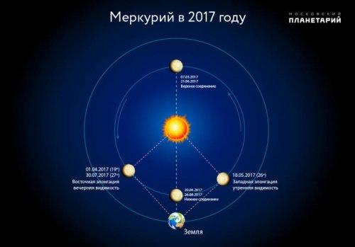 Меркурий поздравил Землю с 8 марта